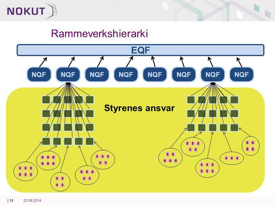 Rammeverkshierarki EQF NQF Styrenes ansvar 23.09.2014