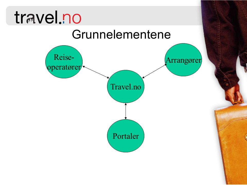 Grunnelementene Arrangører Reise- operatører Travel.no Portaler