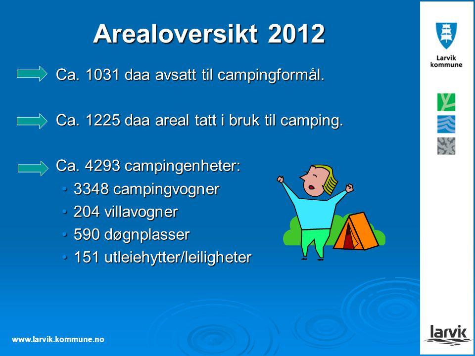Arealoversikt 2012 Ca. 1031 daa avsatt til campingformål.