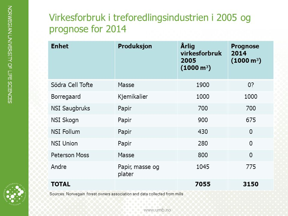 Virkesforbruk i treforedlingsindustrien i 2005 og prognose for 2014