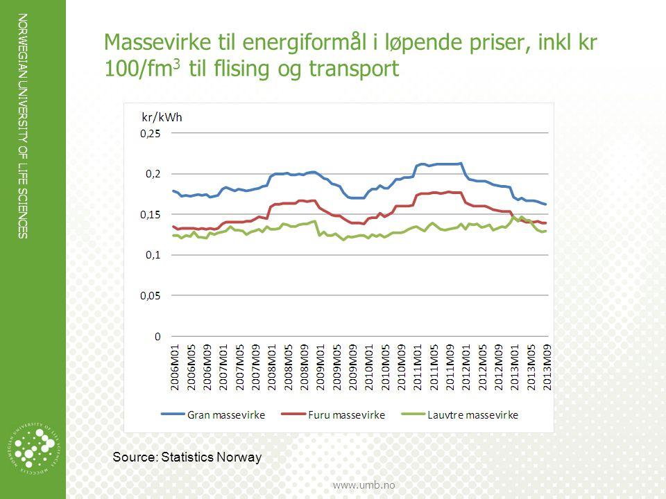 Massevirke til energiformål i løpende priser, inkl kr 100/fm3 til flising og transport