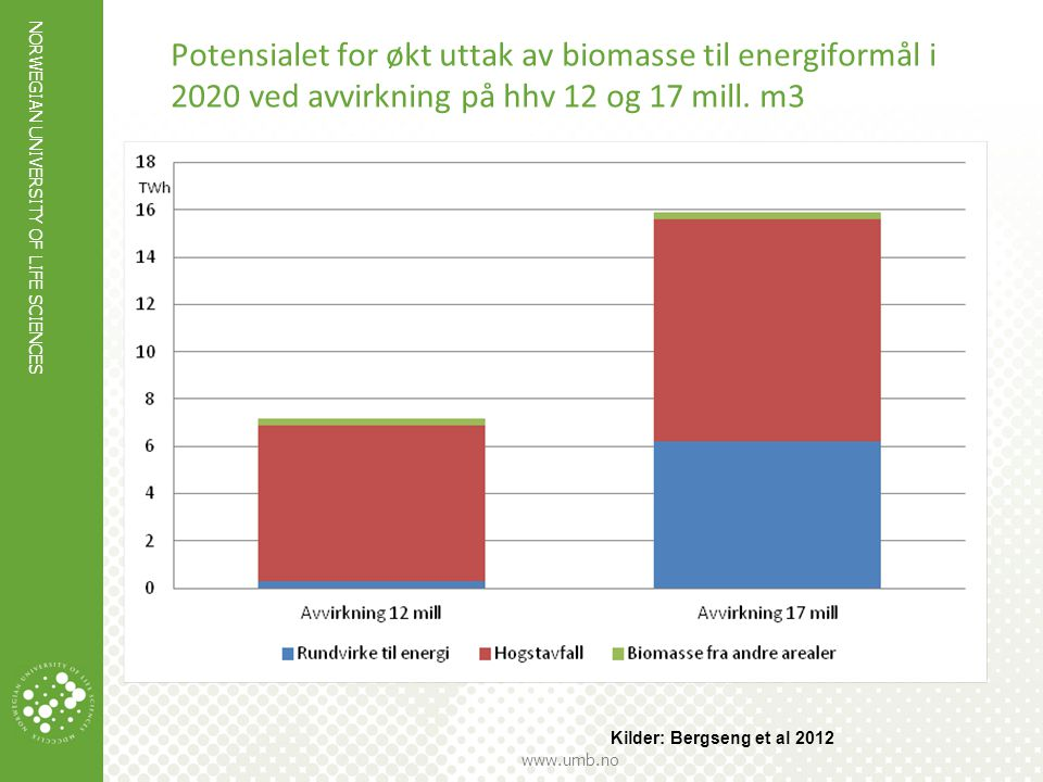 Potensialet for økt uttak av biomasse til energiformål i 2020 ved avvirkning på hhv 12 og 17 mill. m3
