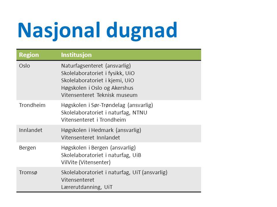 Nasjonal dugnad Region Institusjon Oslo Naturfagsenteret (ansvarlig)