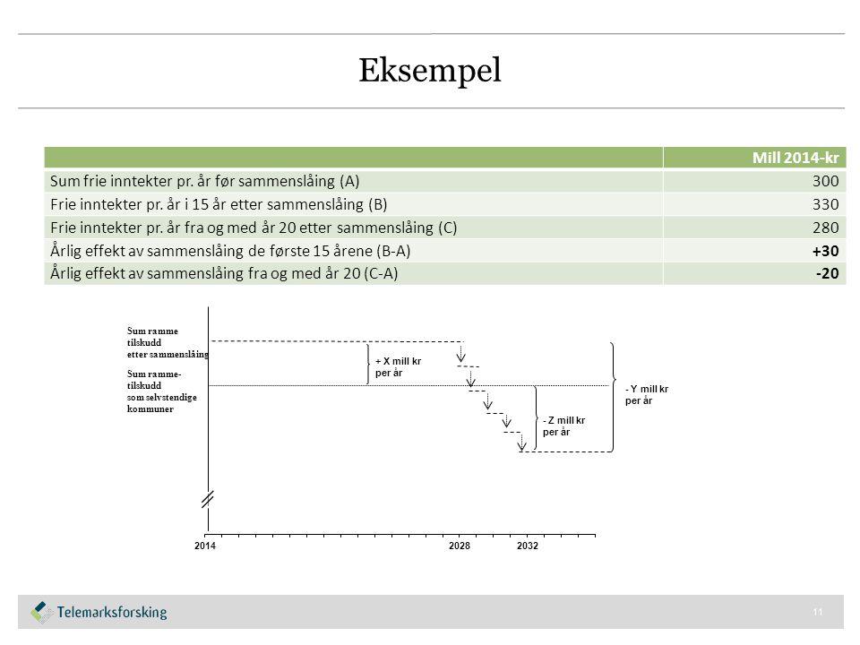 Eksempel Mill 2014-kr Sum frie inntekter pr. år før sammenslåing (A)