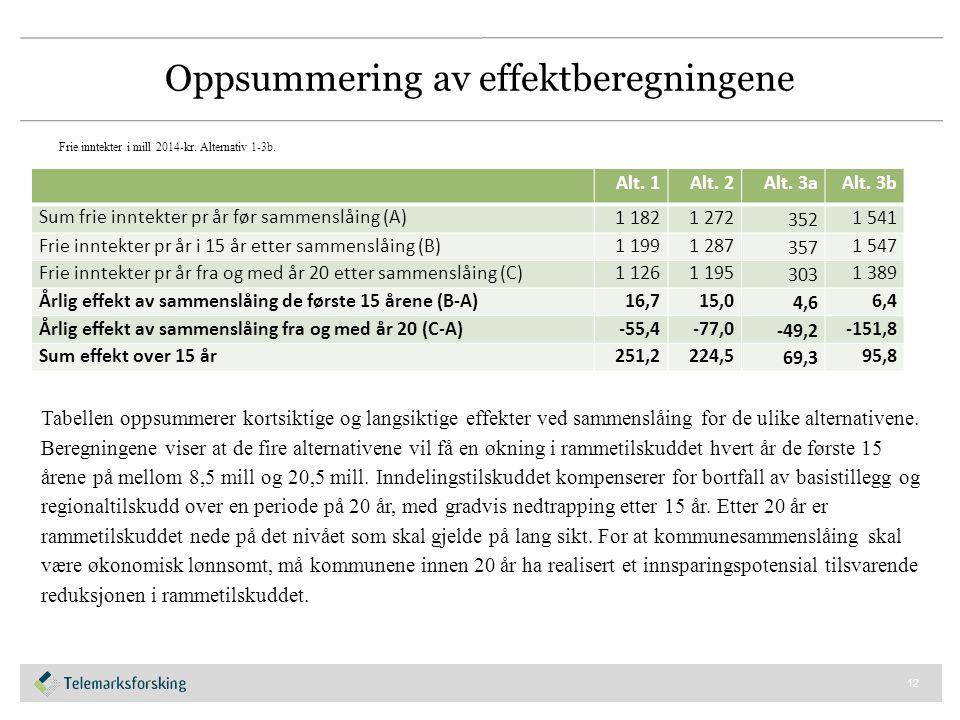 Oppsummering av effektberegningene