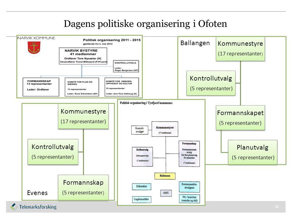 Dagens politiske organisering i Ofoten