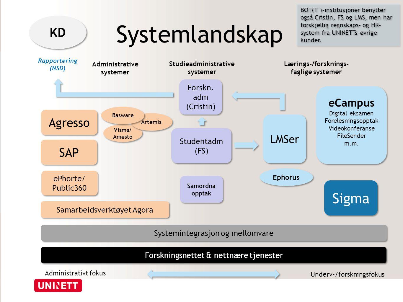 Systemlandskap Sigma KD Agresso SAP eCampus LMSer
