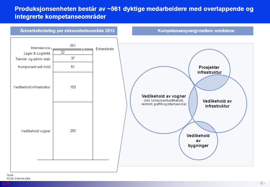Produksjonsenheten dekker en sentral del av den totale produksjonsprosessen av kollektivreiser i KTP