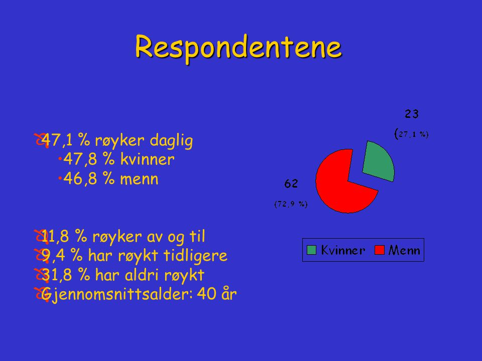 Respondentene 47,1 % røyker daglig 47,8 % kvinner 46,8 % menn