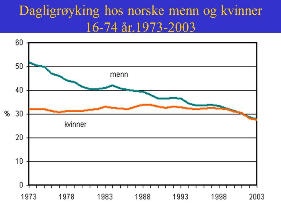 Dagligrøyking hos norske menn og kvinner