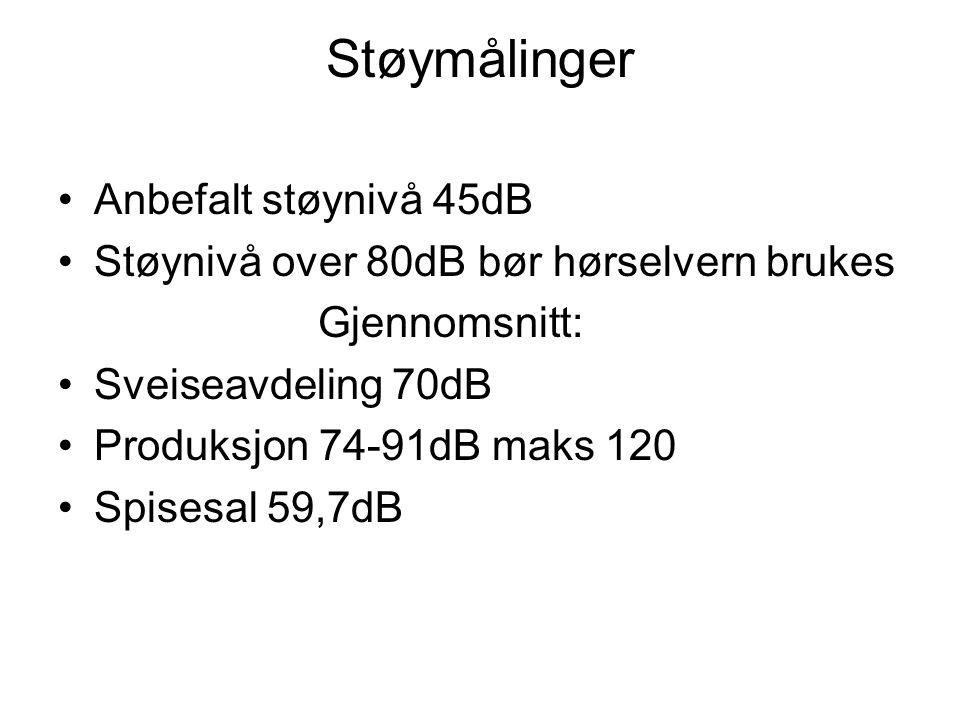 Støymålinger Anbefalt støynivå 45dB
