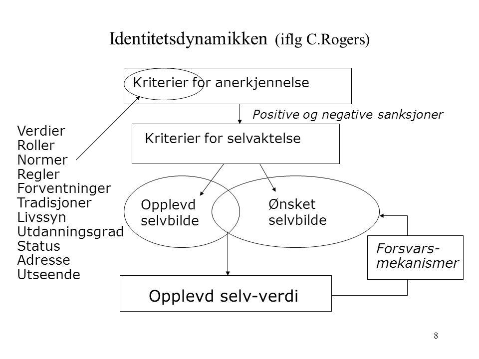 Identitetsdynamikken (iflg C.Rogers)