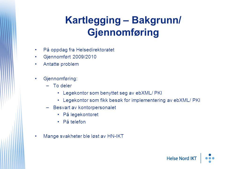 Kartlegging – Bakgrunn/ Gjennomføring