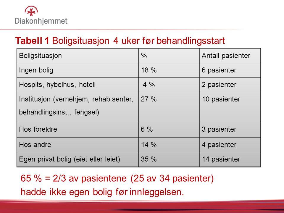 Tabell 1 Boligsituasjon 4 uker før behandlingsstart