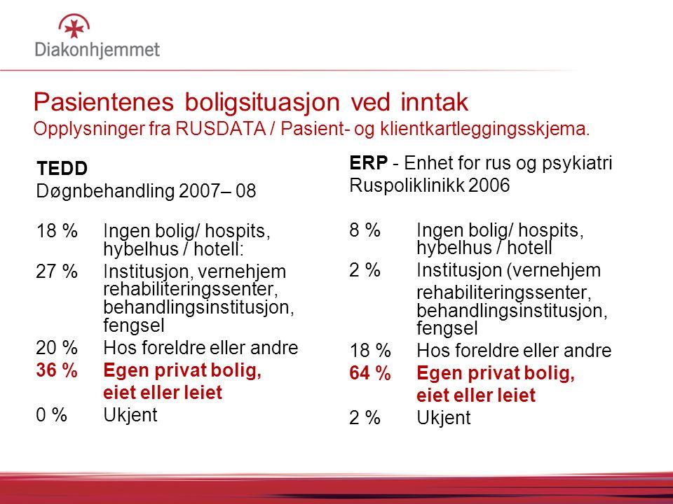 07.04.2017 05:05 07.04.2017 05:05. Pasientenes boligsituasjon ved inntak Opplysninger fra RUSDATA / Pasient- og klientkartleggingsskjema.