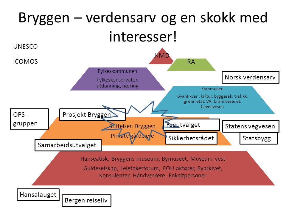Bryggen – verdensarv og en skokk med interesser!