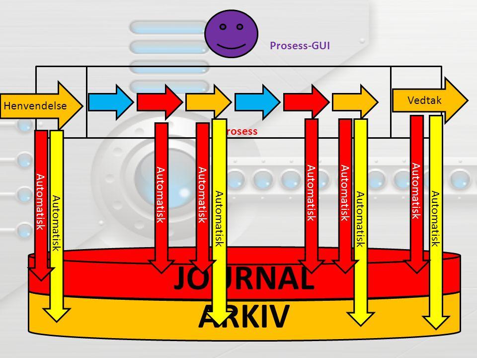 JOURNAL ARKIV Prosess-GUI Henvendelse Prosess Vedtak Automatisk