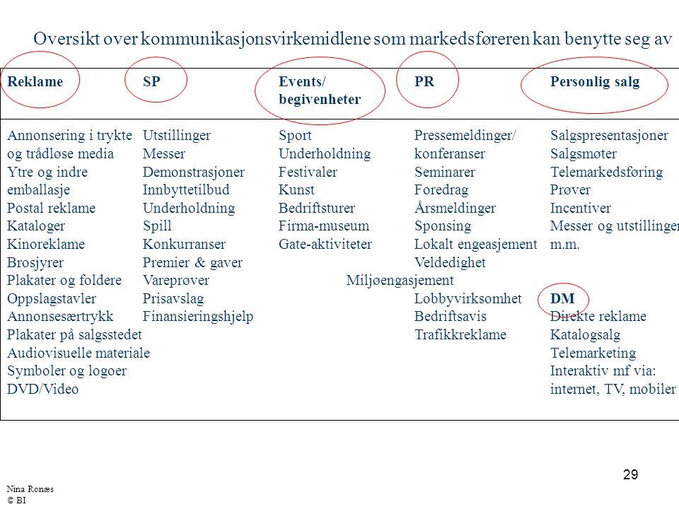 Oversikt over kommunikasjonsvirkemidlene som markedsføreren kan benytte seg av
