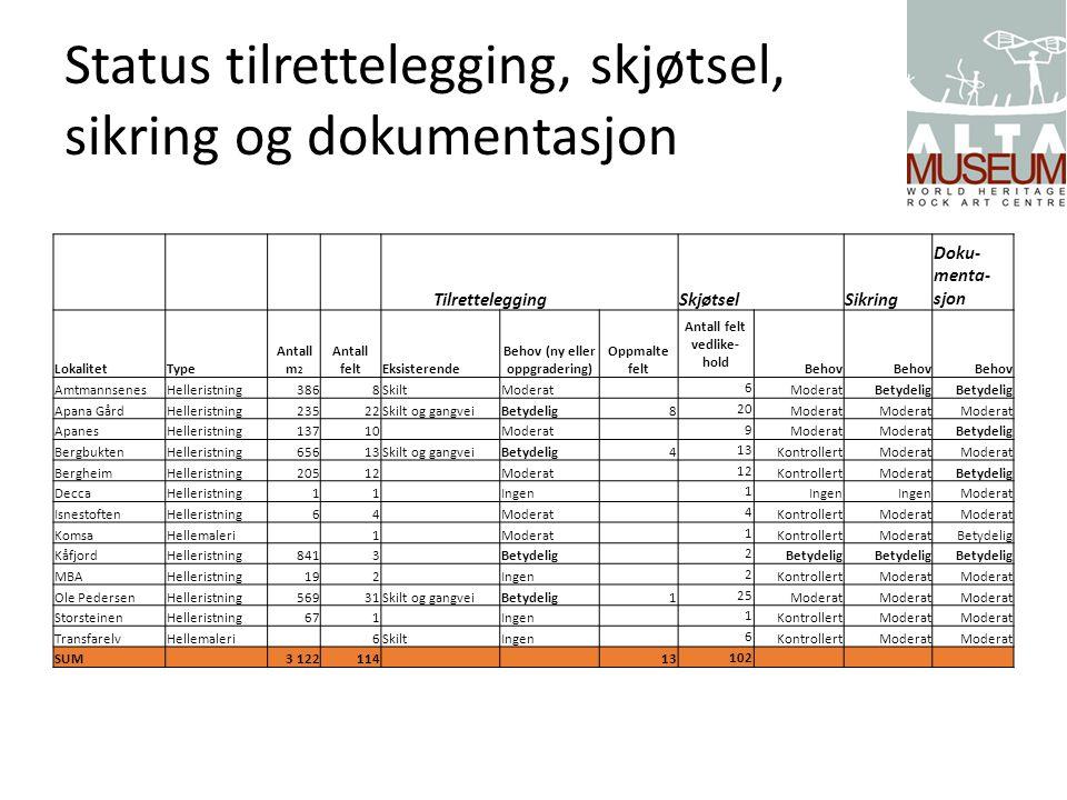 Status tilrettelegging, skjøtsel, sikring og dokumentasjon