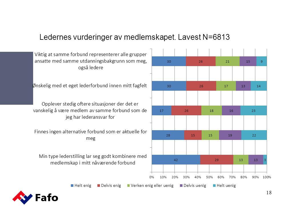 Ledernes vurderinger av medlemskapet. Lavest N=6813
