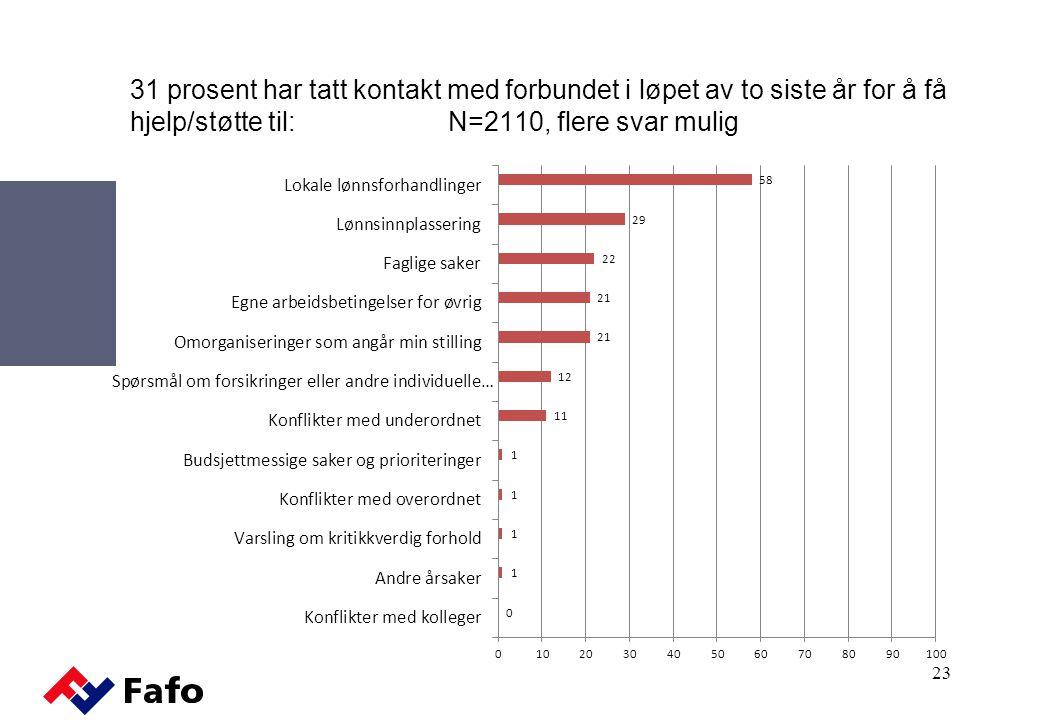 31 prosent har tatt kontakt med forbundet i løpet av to siste år for å få hjelp/støtte til: N=2110, flere svar mulig
