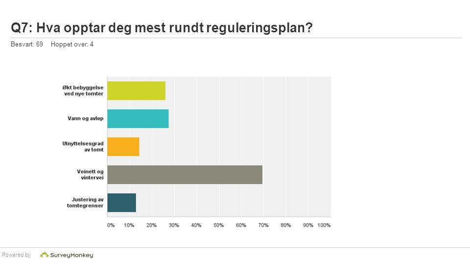 Q7: Hva opptar deg mest rundt reguleringsplan