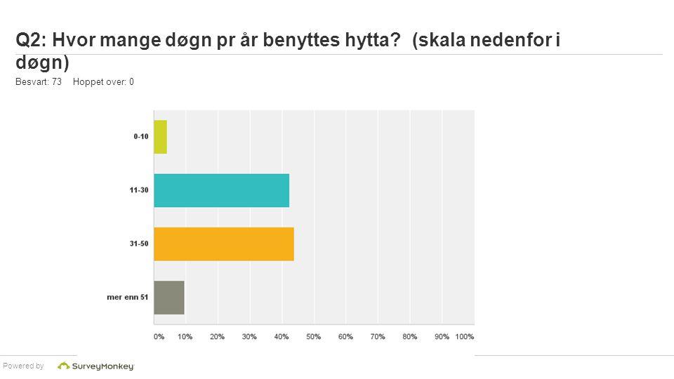 Q2: Hvor mange døgn pr år benyttes hytta (skala nedenfor i døgn)