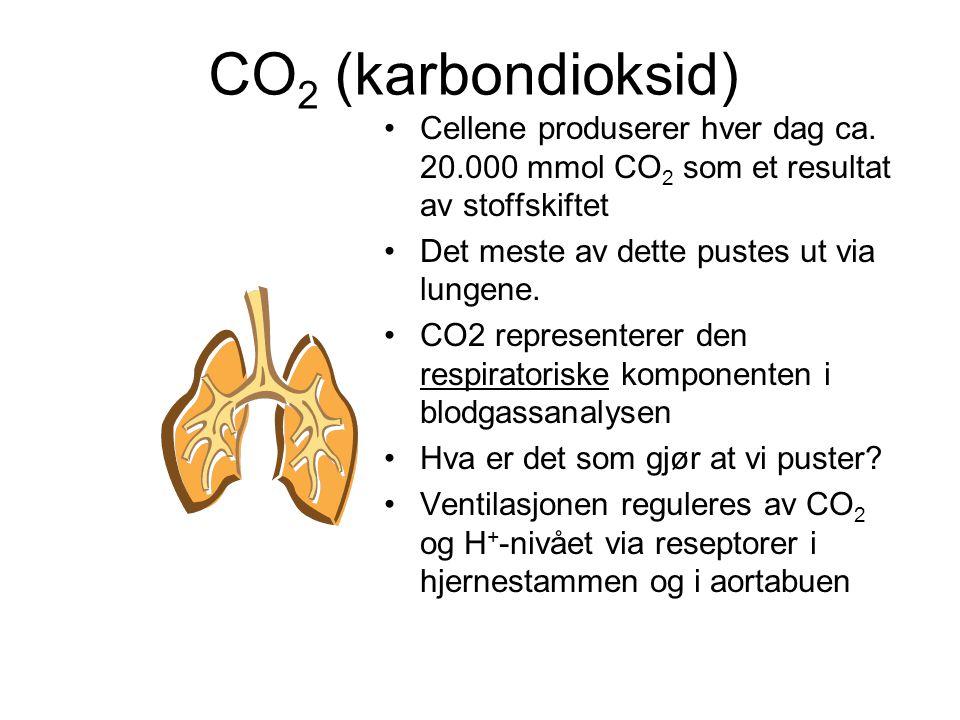 CO2 (karbondioksid) Cellene produserer hver dag ca. 20.000 mmol CO2 som et resultat av stoffskiftet.