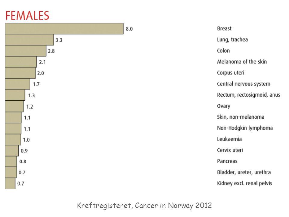 Kreftregisteret, Cancer in Norway 2012
