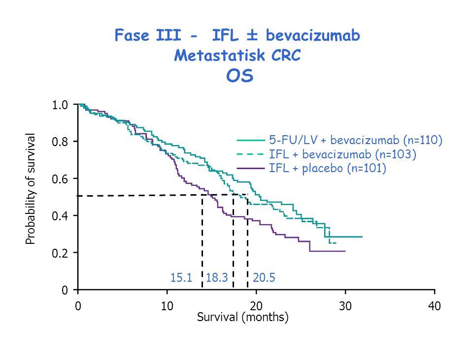 Fase III - IFL ± bevacizumab Metastatisk CRC OS