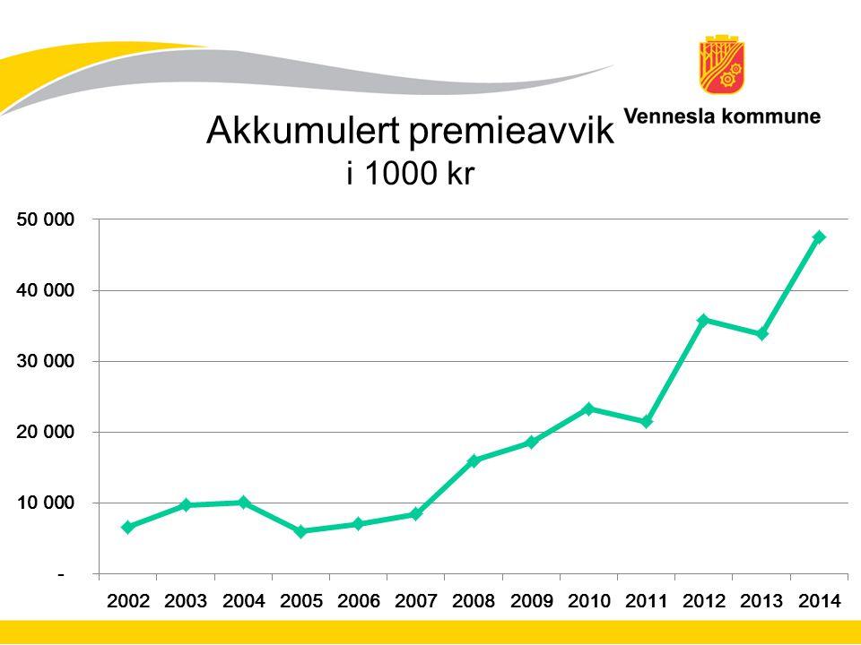 Akkumulert premieavvik i 1000 kr
