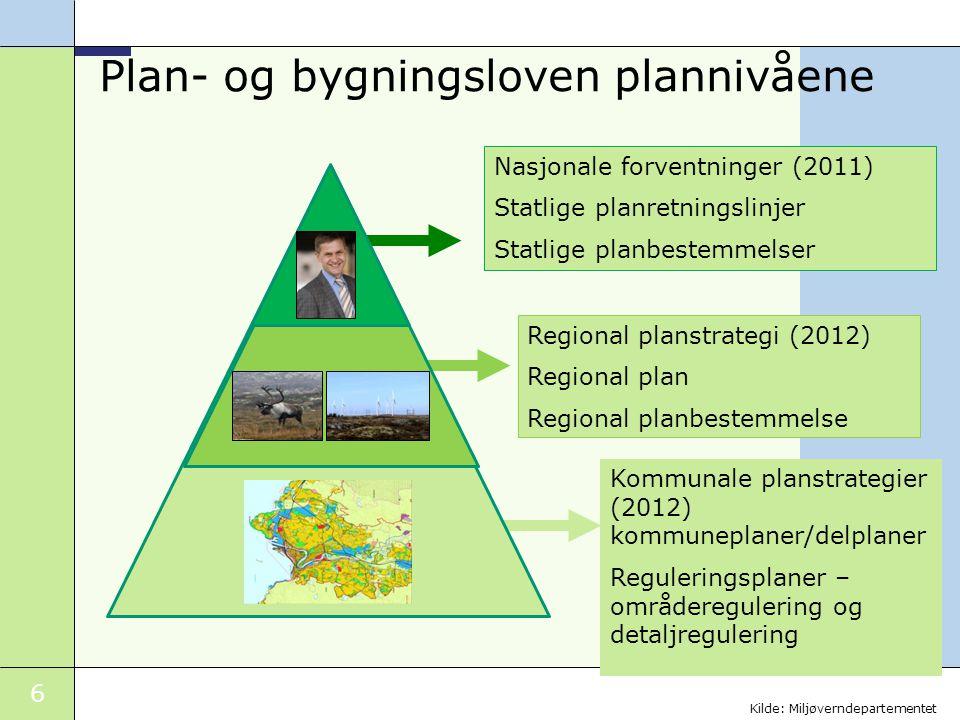 Plan- og bygningsloven plannivåene