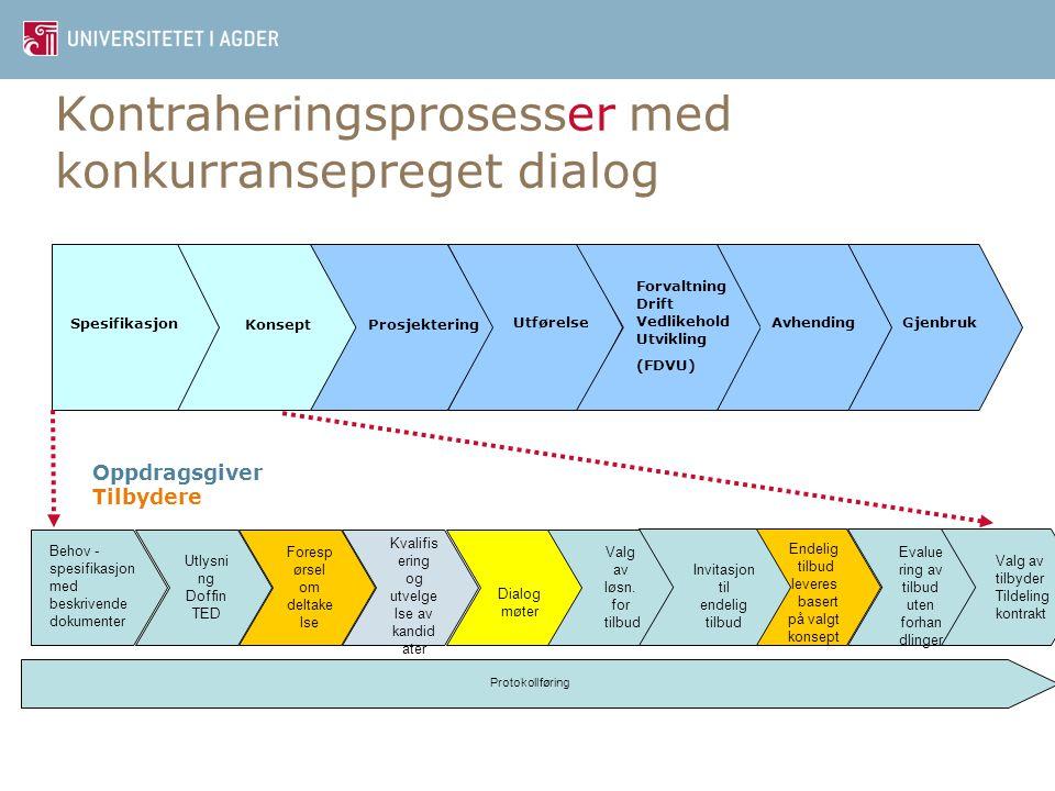 Kontraheringsprosesser med konkurransepreget dialog