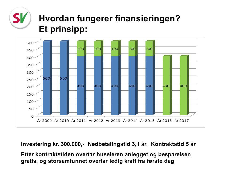Hvordan fungerer finansieringen Et prinsipp: