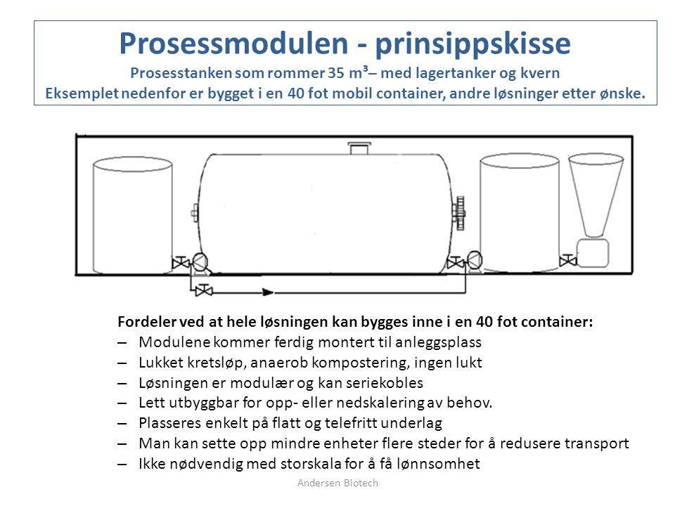 Prosessmodulen - prinsippskisse Prosesstanken som rommer 35 m³– med lagertanker og kvern Eksemplet nedenfor er bygget i en 40 fot mobil container, andre løsninger etter ønske.