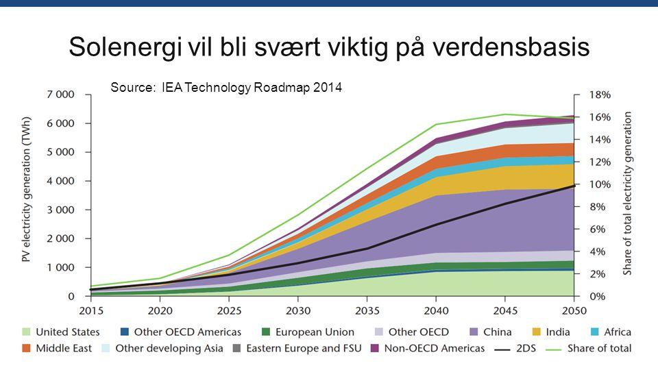 Solenergi vil bli svært viktig på verdensbasis