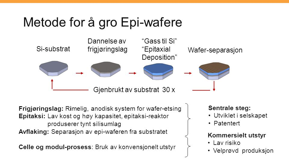 Metode for å gro Epi-wafere