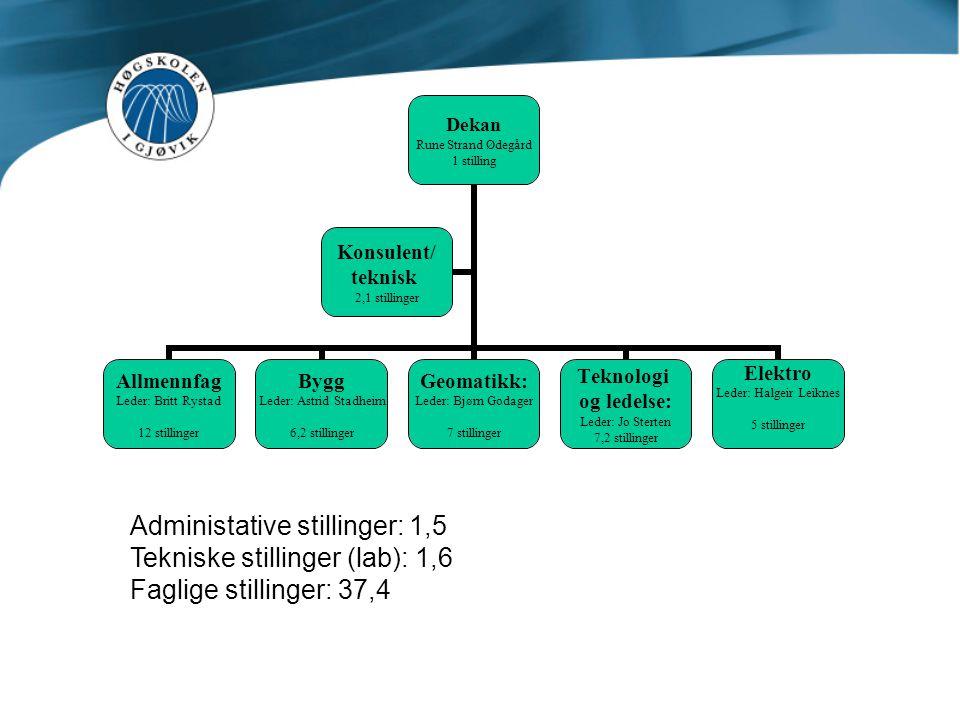 Administative stillinger: 1,5 Tekniske stillinger (lab): 1,6 Faglige stillinger: 37,4