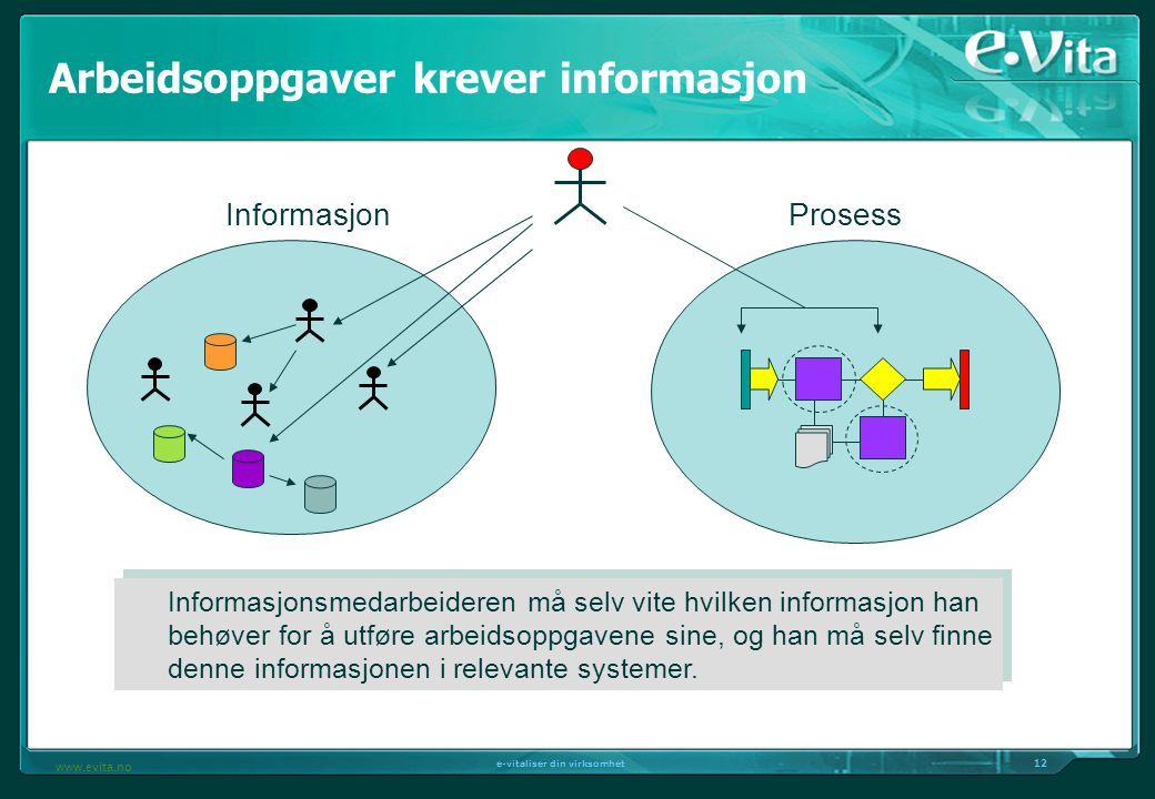 Arbeidsoppgaver krever informasjon