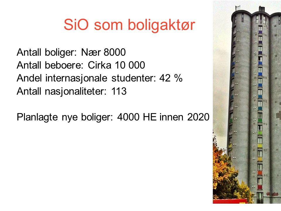 SiO som boligaktør Antall boliger: Nær 8000