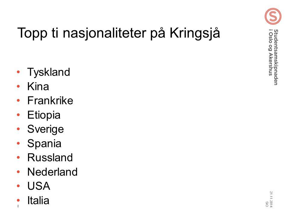 Topp ti nasjonaliteter på Kringsjå
