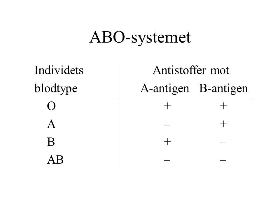 ABO-systemet Individets Antistoffer mot blodtype A-antigen B-antigen