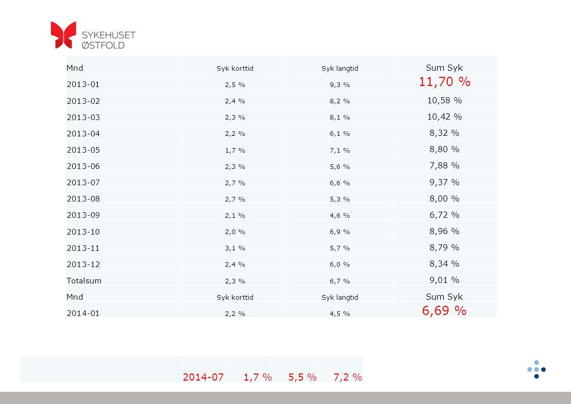 Mnd Syk korttid. Syk langtid. Sum Syk. 2013-01. 2,5 % 9,3 % 11,70 % 2013-02. 2,4 % 8,2 % 10,58 %