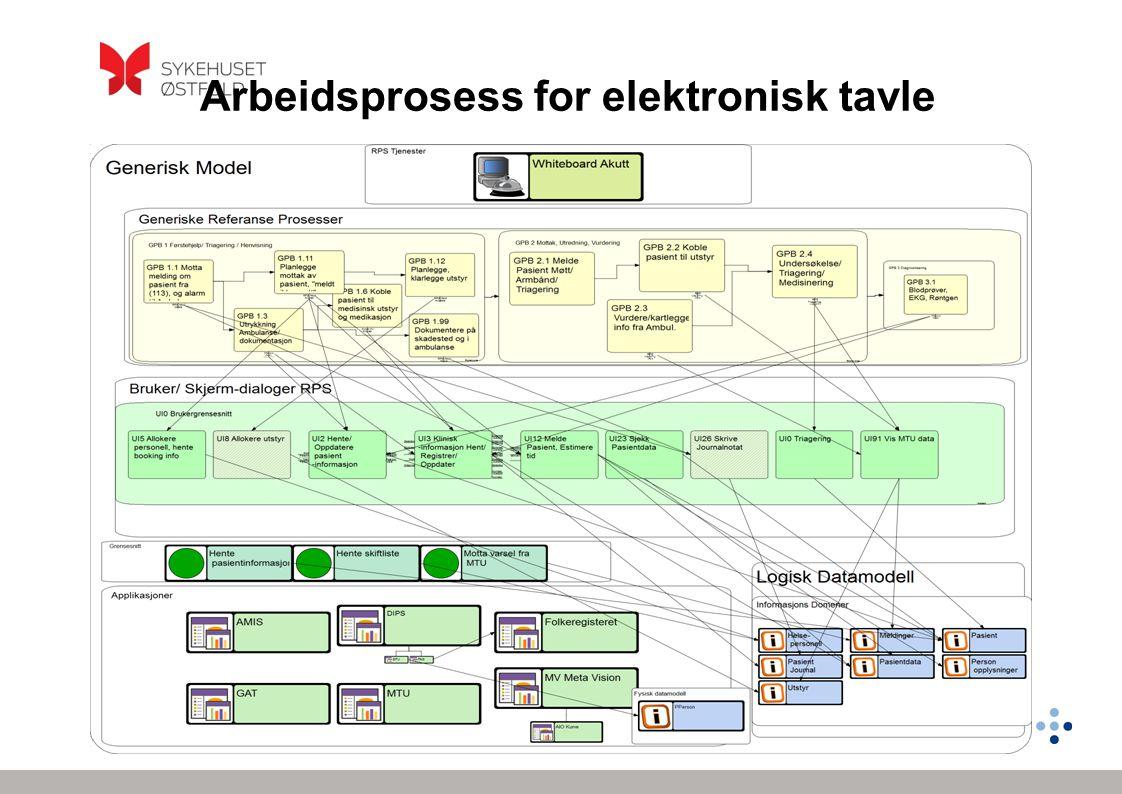 Arbeidsprosess for elektronisk tavle