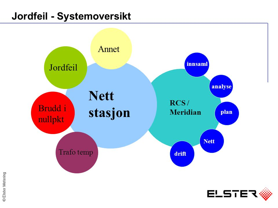 Nett stasjon Jordfeil - Systemoversikt Annet Jordfeil Brudd i nullpkt
