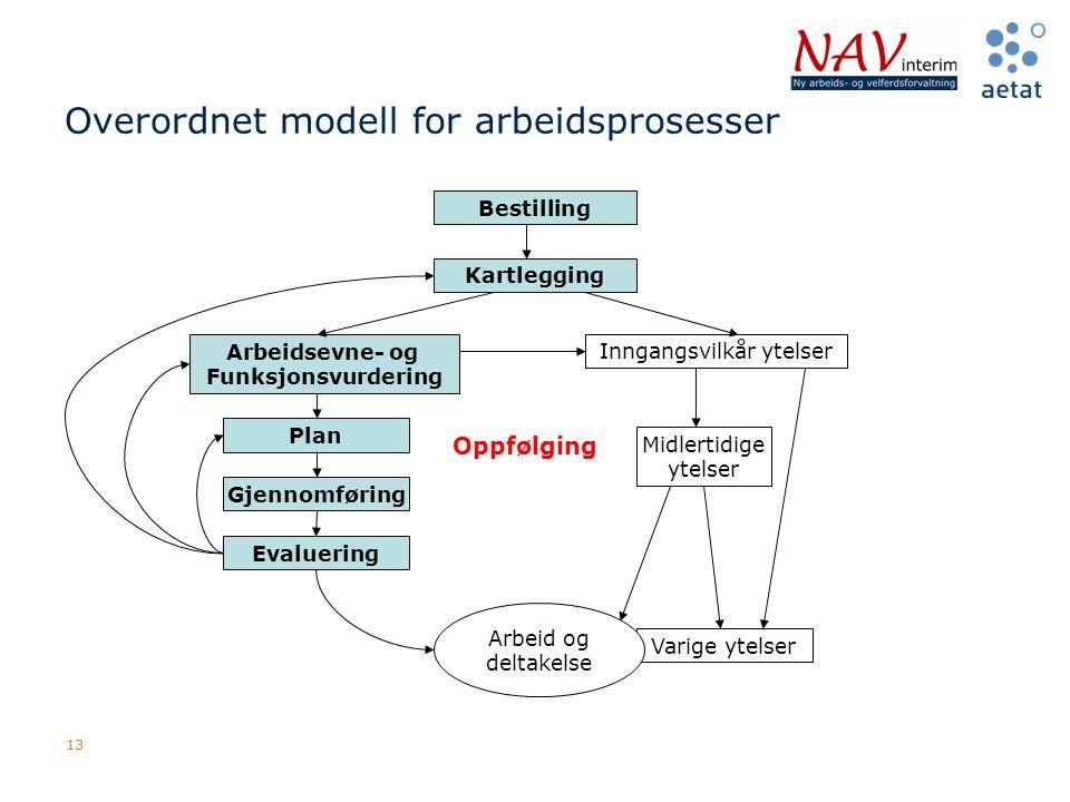 Overordnet modell for arbeidsprosesser