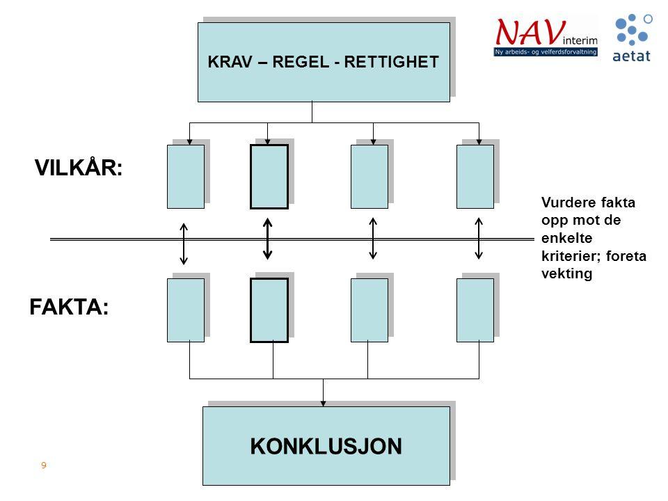 KRAV – REGEL - RETTIGHET