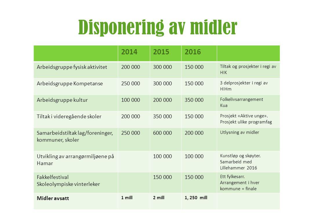 Disponering av midler 2014 2015 2016 Arbeidsgruppe fysisk aktivitet