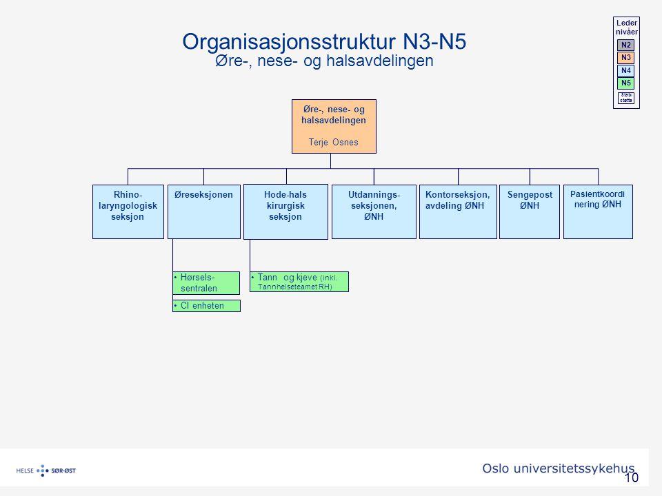 Organisasjonsstruktur N3-N5 Øre-, nese- og halsavdelingen