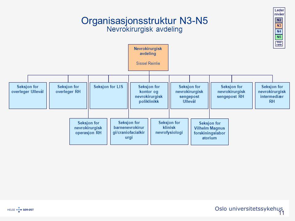 Organisasjonsstruktur N3-N5 Nevrokirurgisk avdeling